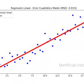 Regresión Lineal con ejemplos en Python