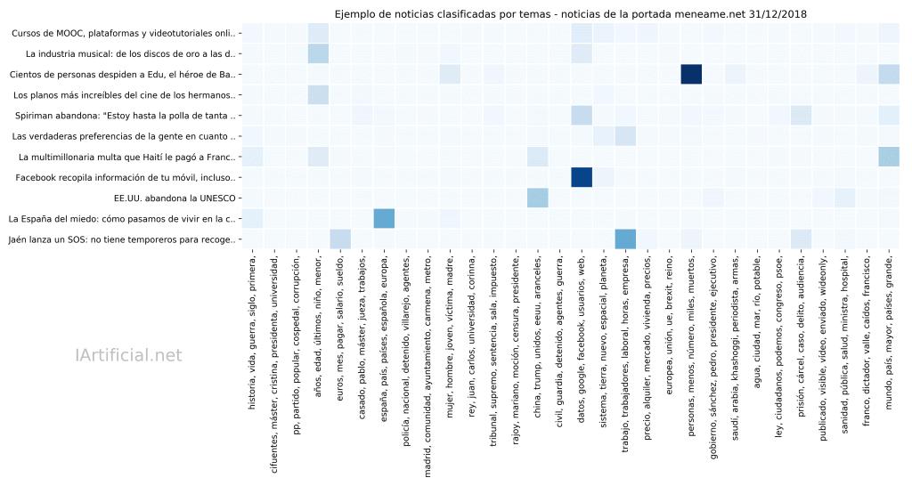 Análisis de Temas de la últimas historias de meneame.net en 2018 con Inteligencia Artificial