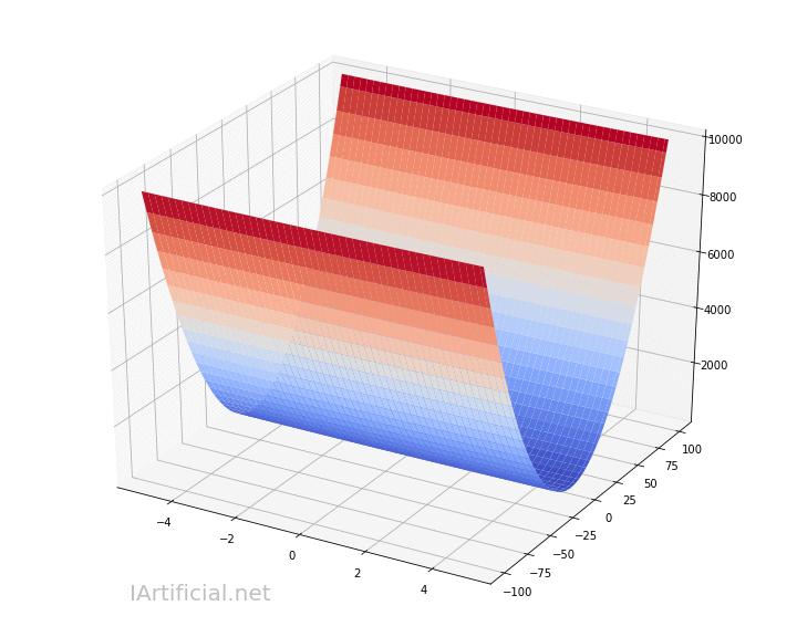 Debemos escalar los atributos de entrada para que el gradiente descendiente funcione correctamente