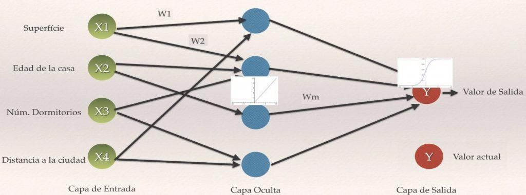 Ejemplo red neuronal