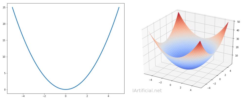 La función de coste basada en el error cuadrático medio tiene forma de parábola en 2D y de bol o cuenco en 3D