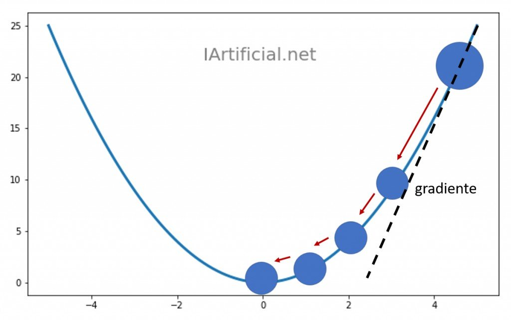 Intuición gráfica del Gradiente Desdenciente