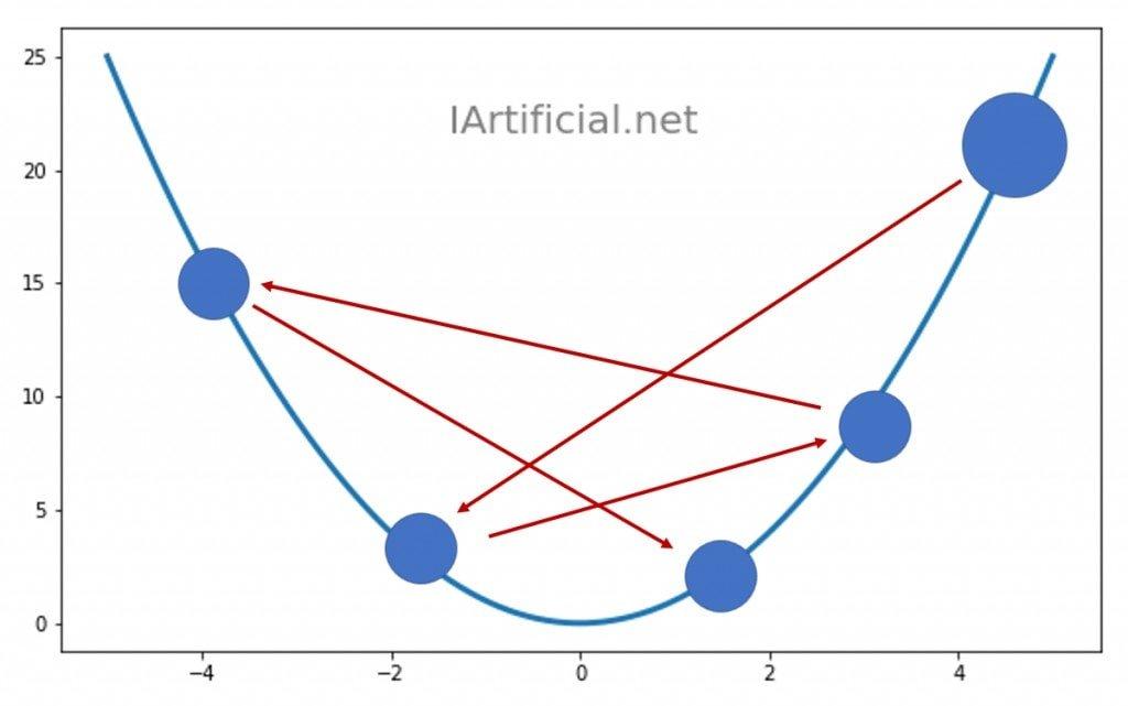Si el ratio de aprendizaje es demasiado alto, el gradiente descendiente irá dando tumbos