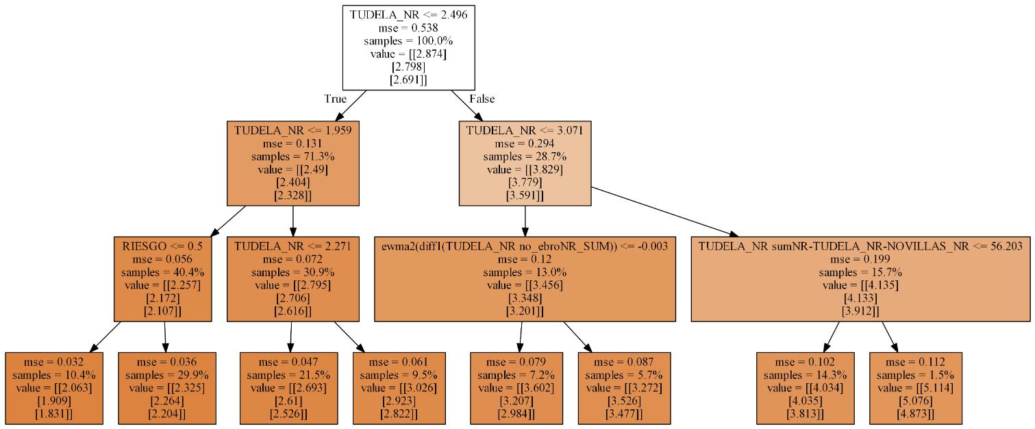 Modelo sustituto (surrogate) para el Aguathon