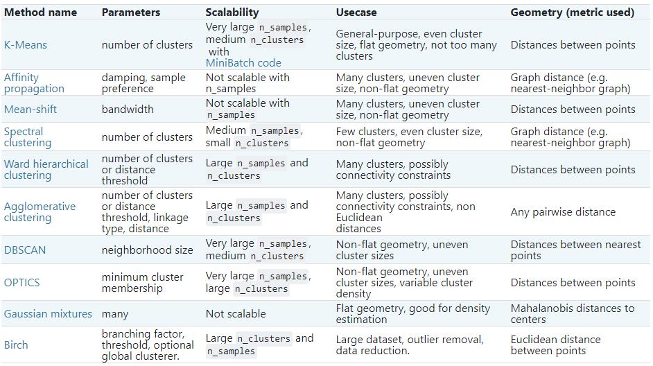 Comparación de los algoritmos de clustering en función a los parámetros, escalabilidad, caso de uso y geometría.