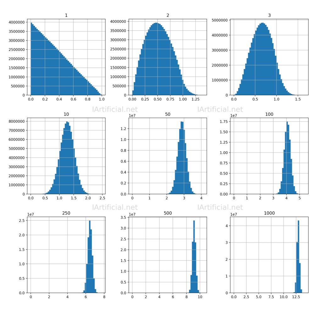 Maldición de la Dimensión: distribución de las distancias a medida que el número de dimensiones aumenta