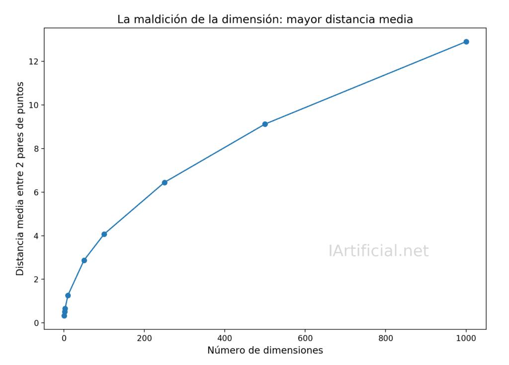 Maldición de la dimensión: la distancia media aumenta con el número de dimensiones