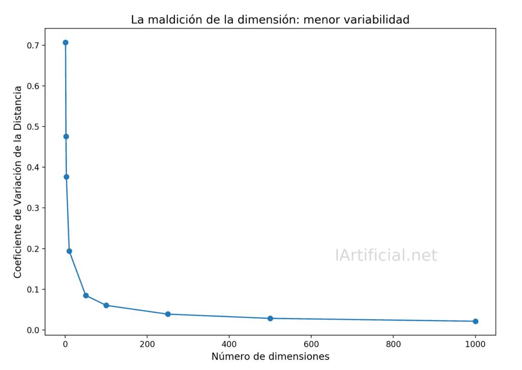 Maldición de la Dimensión en Machine Learning: la variabilidad de las distancias disminuye exponencialmente con el número de dimensiones.