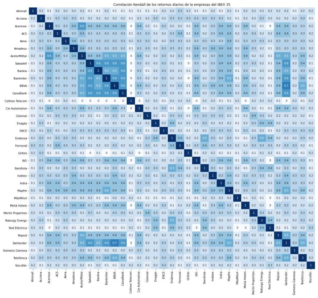 Correlación de Kendall de los retornos diarios de las empresas del IBEX 35