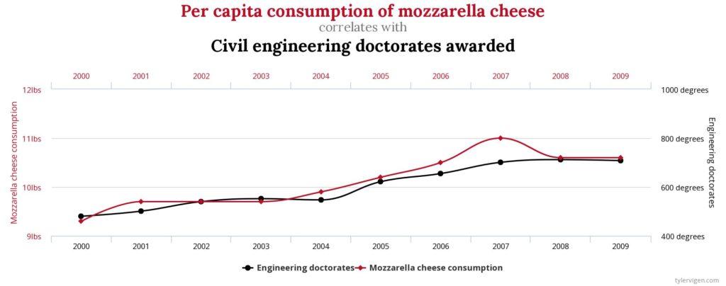 Correlación entre al aumento del consumo de mozzarella y el número de ingenieros civiles