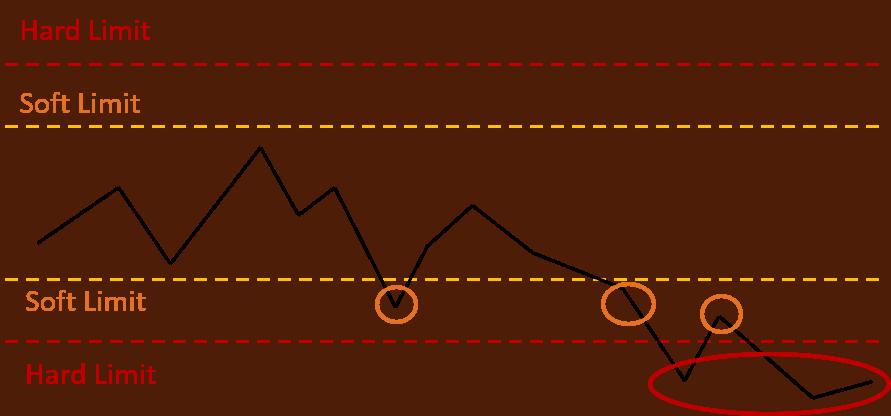 Detección de anomalías con control de límites